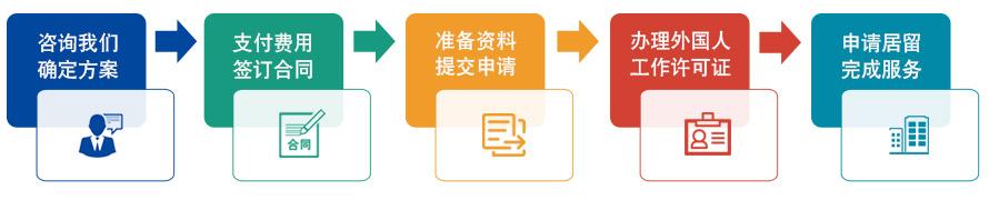 外国人签证流程.jpg