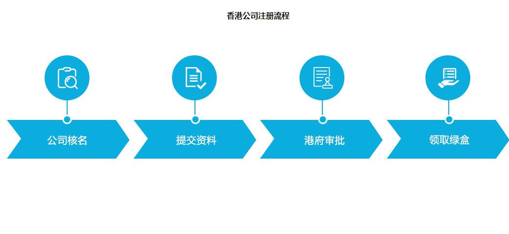 公司注册,代理记账,工商变更,公司注销,商标注册